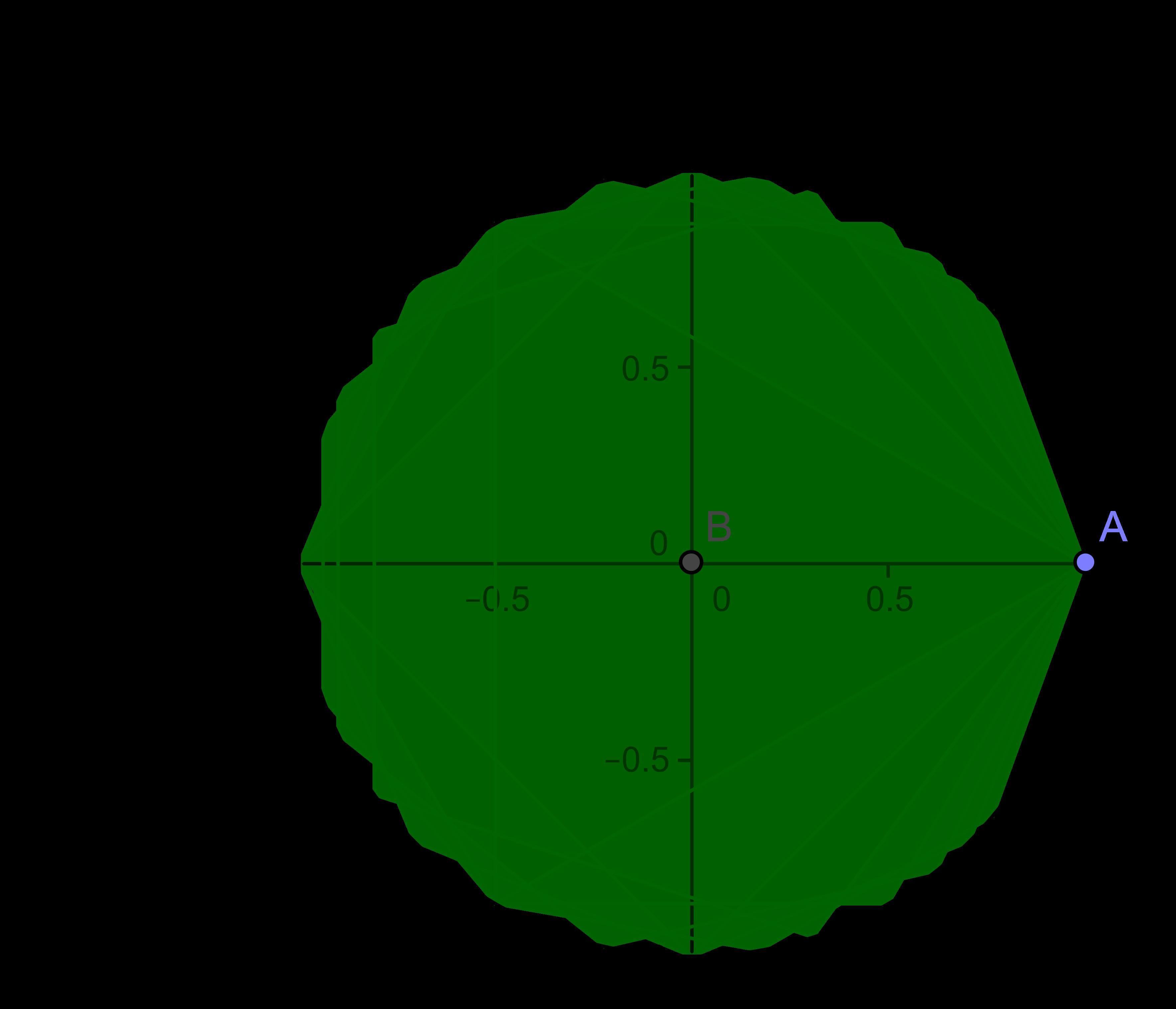 aproximacion al circulo